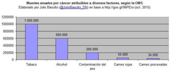 Muertes_por_cancer_segun_factores
